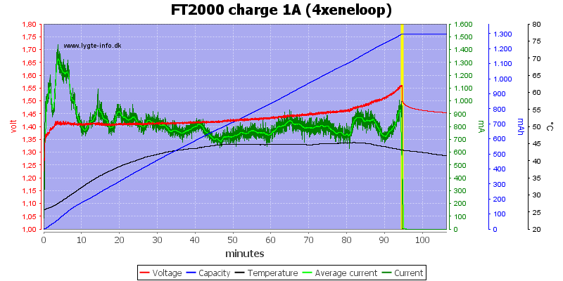 FT2000%20charge%201A%20(4xeneloop)