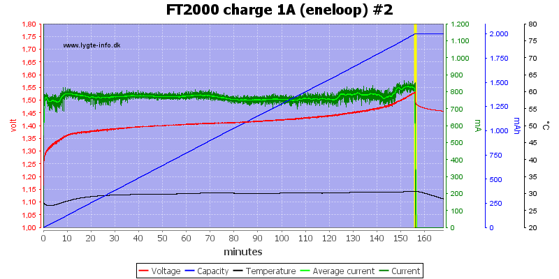 FT2000%20charge%201A%20(eneloop)%20%232
