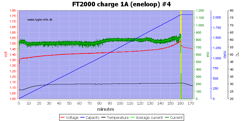 FT2000%20charge%201A%20(eneloop)%20%234