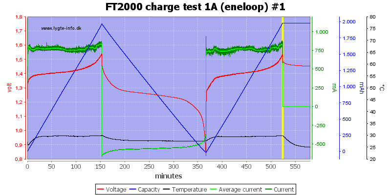 FT2000%20charge%20test%201A%20(eneloop)%20%231