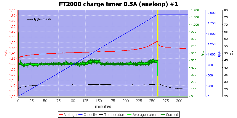 FT2000%20charge%20timer%200.5A%20(eneloop)%20%231