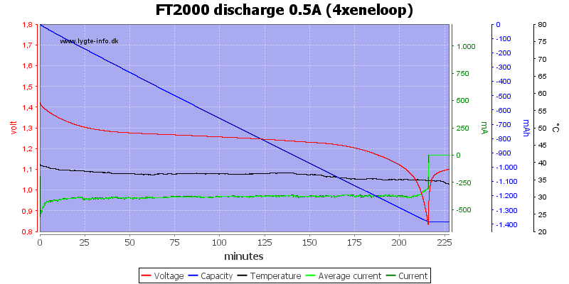 FT2000%20discharge%200.5A%20(4xeneloop)