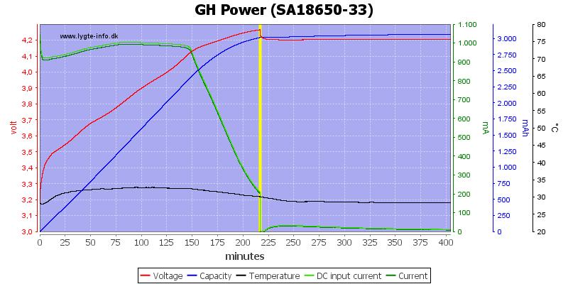 GH%20Power%20%28SA18650-33%29