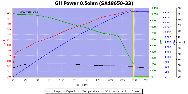 GH%20Power%200.5ohm%20%28SA18650-33%29