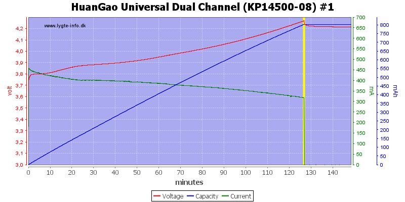 HuanGao%20Universal%20Dual%20Channel%20(KP14500-08)%20%231
