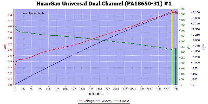 HuanGao%20Universal%20Dual%20Channel%20(PA18650-31)%20%231