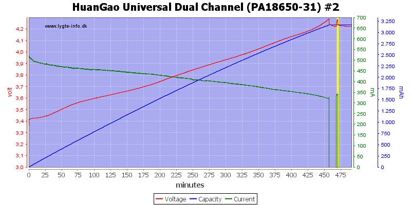 HuanGao%20Universal%20Dual%20Channel%20(PA18650-31)%20%232