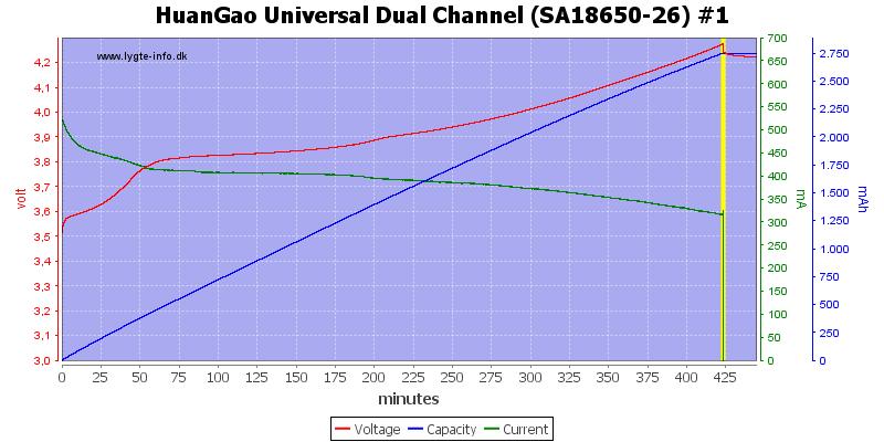 HuanGao%20Universal%20Dual%20Channel%20(SA18650-26)%20%231