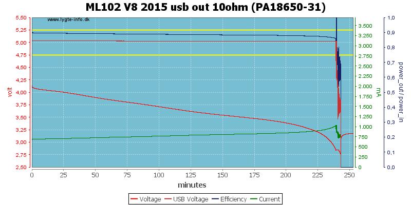 ML102%20V8%202015%20usb%20out%2010ohm%20(PA18650-31)