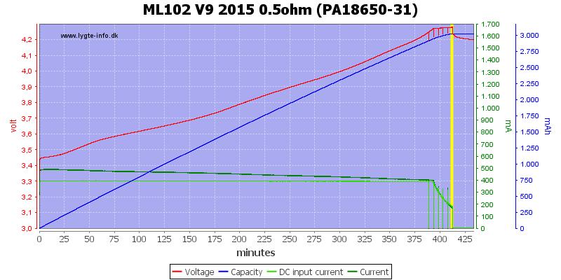 ML102%20V9%202015%200.5ohm%20(PA18650-31)