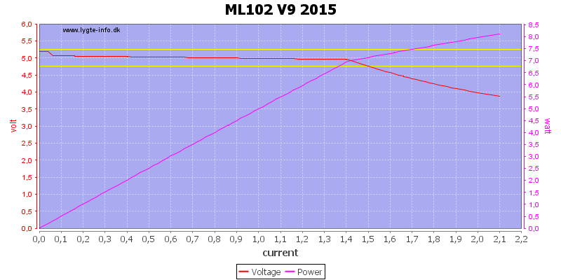 ML102%20V9%202015%20load%20sweep