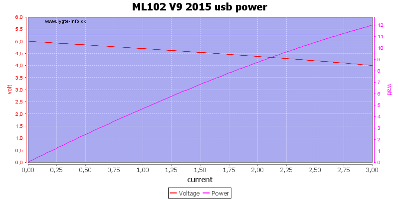 ML102%20V9%202015%20usb%20power%20load%20sweep