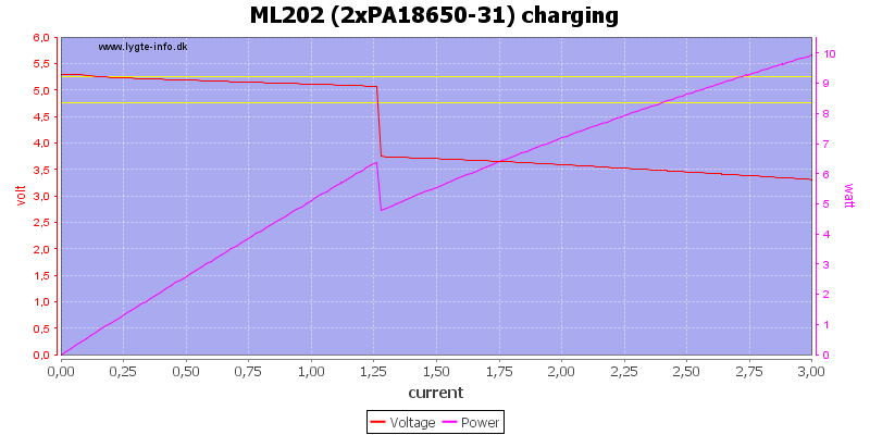 ML202%20(2xPA18650-31)%20charging%20load%20sweep