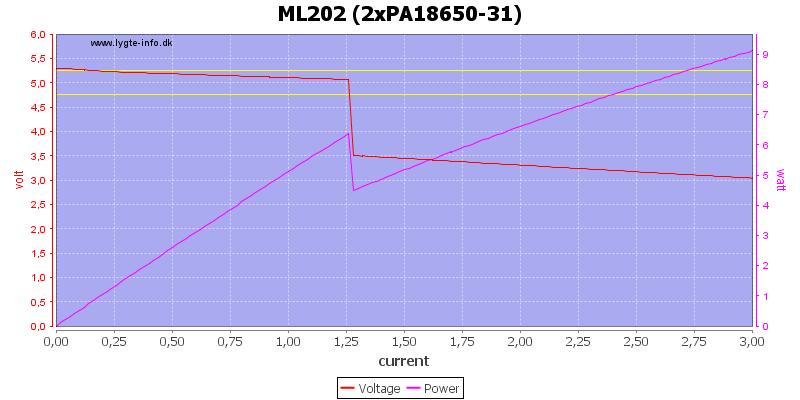 ML202%20(2xPA18650-31)%20load%20sweep