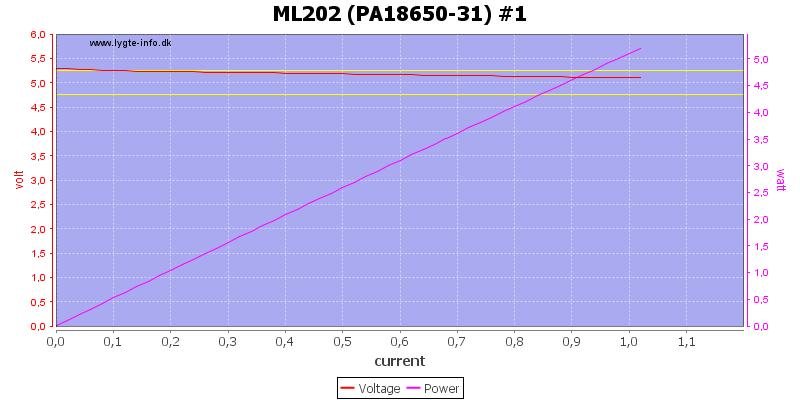 ML202%20(PA18650-31)%20%231%20load%20sweep