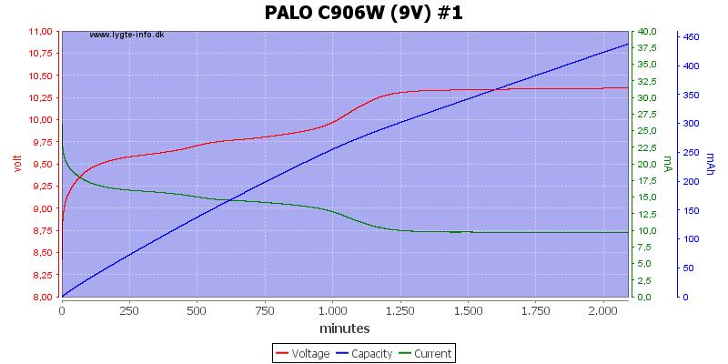 PALO%20C906W%20%289V%29%20%231