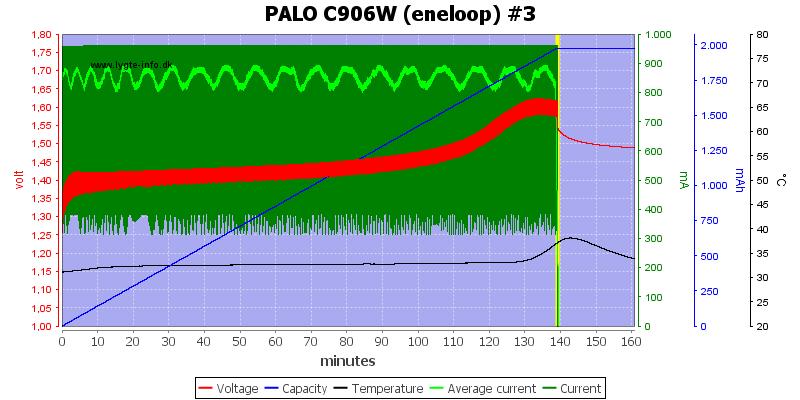 PALO%20C906W%20%28eneloop%29%20%233
