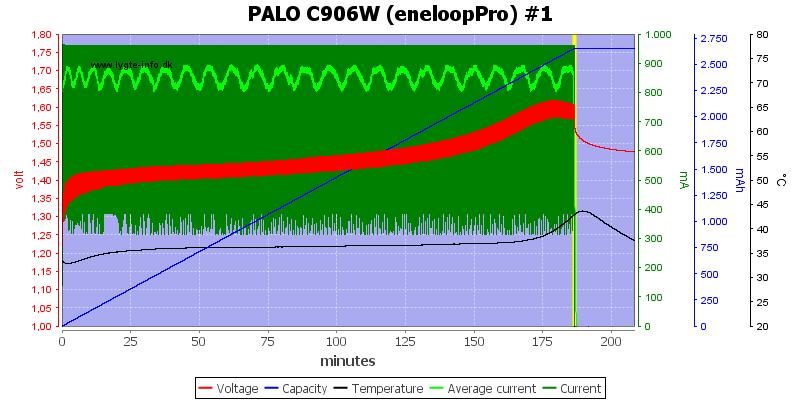 PALO%20C906W%20%28eneloopPro%29%20%231