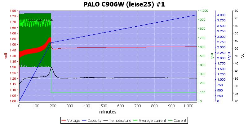 PALO%20C906W%20%28leise25%29%20%231