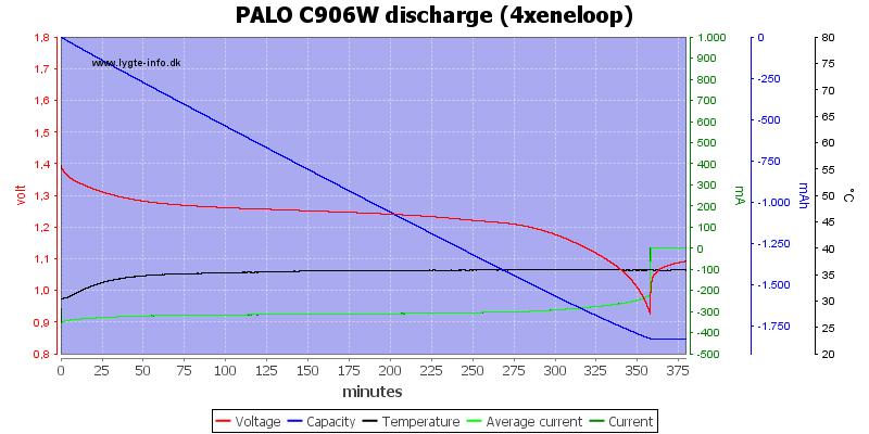 PALO%20C906W%20discharge%20%284xeneloop%29