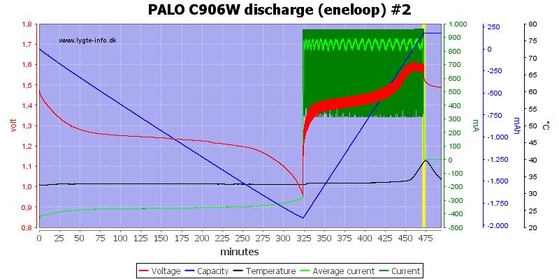 PALO%20C906W%20discharge%20%28eneloop%29%20%232