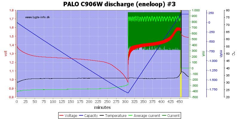 PALO%20C906W%20discharge%20%28eneloop%29%20%233