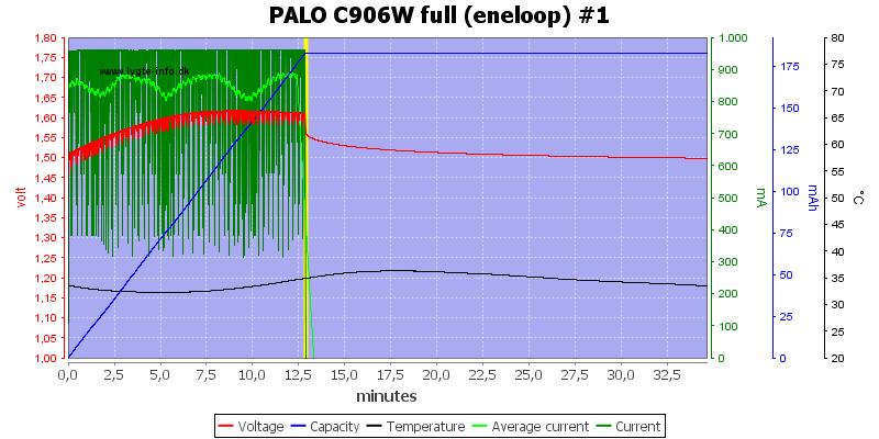 PALO%20C906W%20full%20%28eneloop%29%20%231