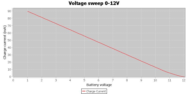 Voltage%20sweep%200-12V