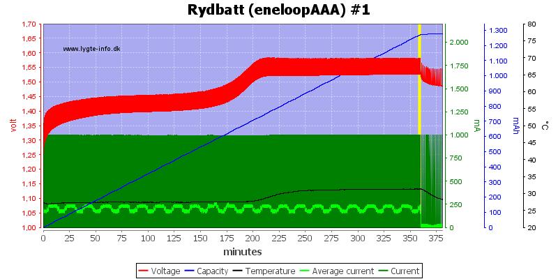 Rydbatt%20%28eneloopAAA%29%20%231