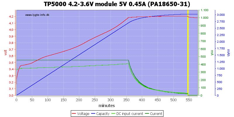TP5000%204.2-3.6V%20module%205V%200.45A%20(PA18650-31)