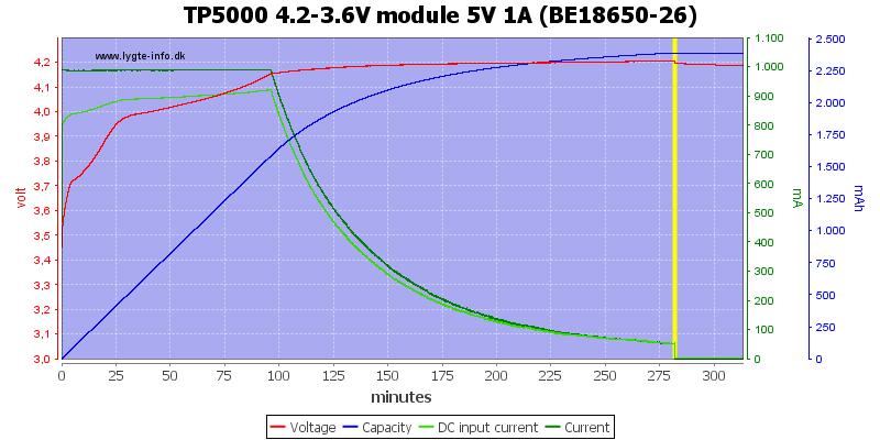 TP5000%204.2-3.6V%20module%205V%201A%20(BE18650-26)