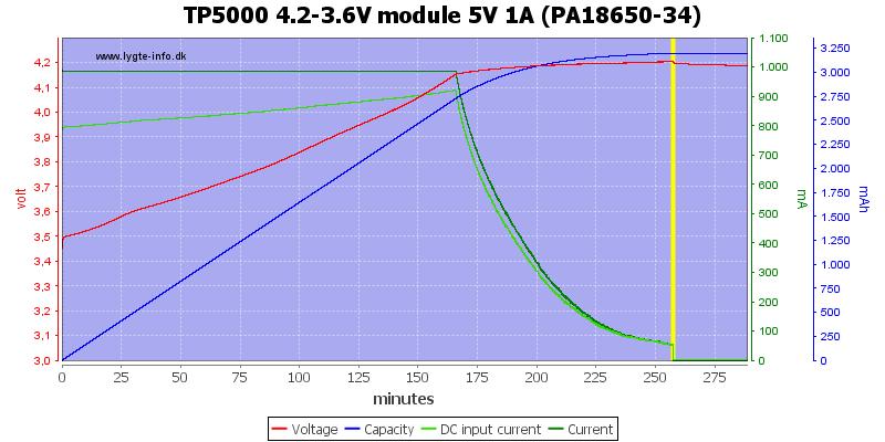 TP5000%204.2-3.6V%20module%205V%201A%20(PA18650-34)