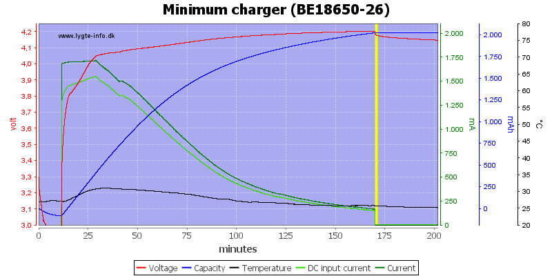 Minimum%20charger%20%28BE18650-26%29