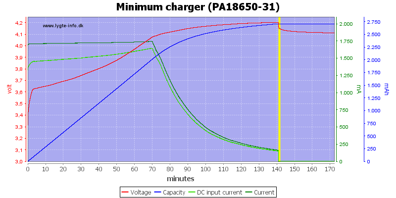 Minimum%20charger%20%28PA18650-31%29