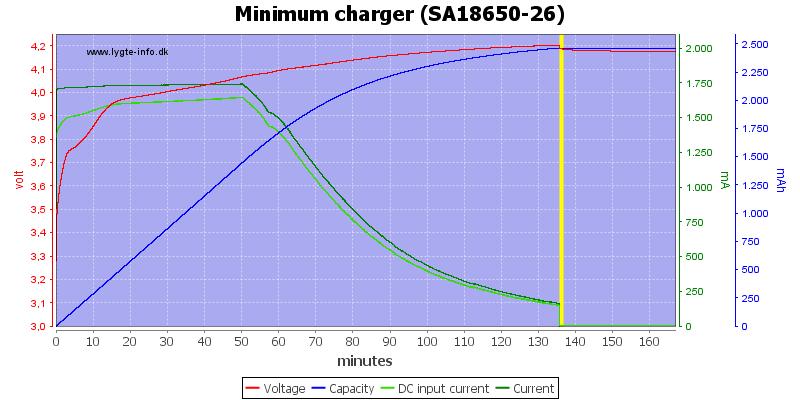 Minimum%20charger%20%28SA18650-26%29