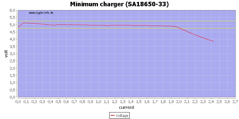 Minimum%20charger%20%28SA18650-33%29%20load%20sweep