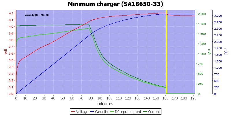 Minimum%20charger%20%28SA18650-33%29