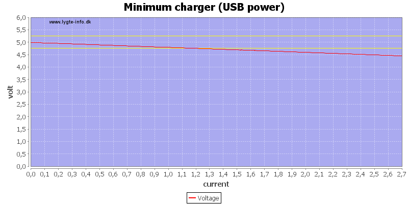 Minimum%20charger%20%28USB%20power%29%20load%20sweep