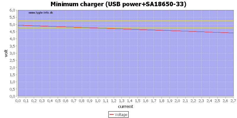 Minimum%20charger%20%28USB%20power%2BSA18650-33%29%20load%20sweep