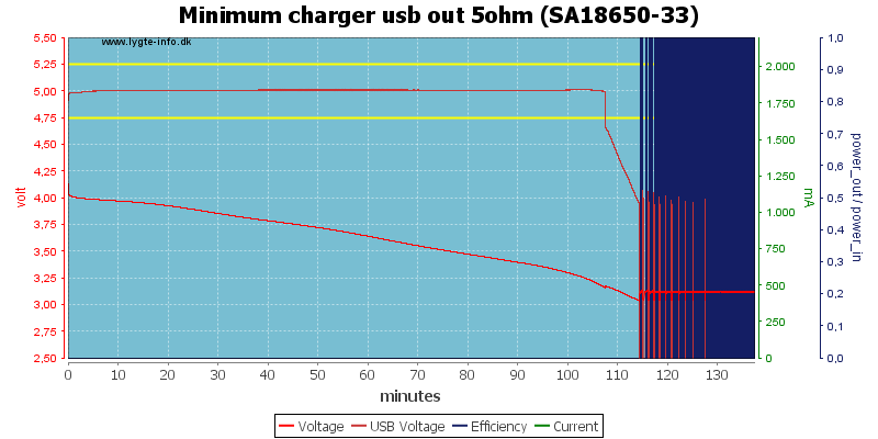 Minimum%20charger%20usb%20out%205ohm%20%28SA18650-33%29