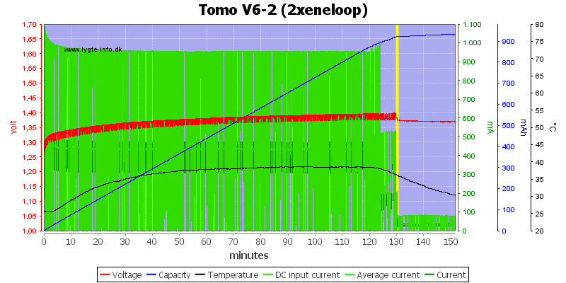Tomo%20V6-2%20(2xeneloop)