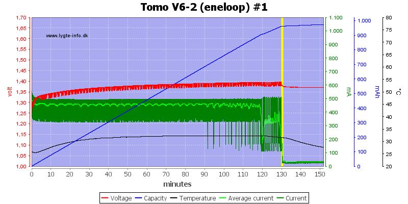 Tomo%20V6-2%20(eneloop)%20%231
