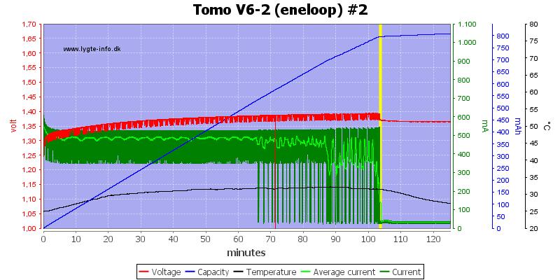 Tomo%20V6-2%20(eneloop)%20%232