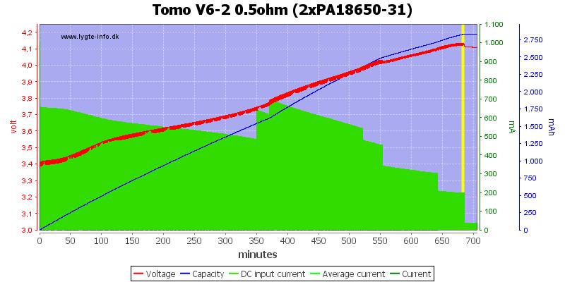 Tomo%20V6-2%200.5ohm%20(2xPA18650-31)