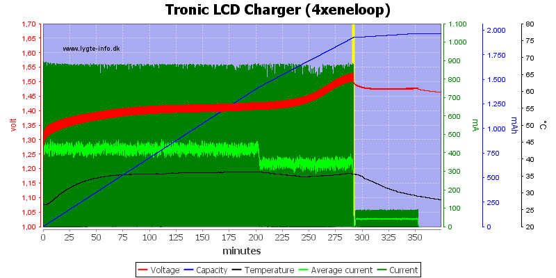 Tronic%20LCD%20Charger%20%284xeneloop%29