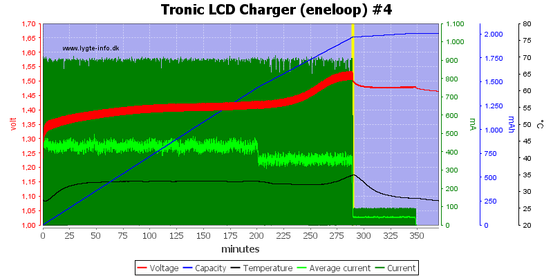 Tronic%20LCD%20Charger%20%28eneloop%29%20%234