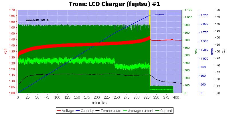 Tronic%20LCD%20Charger%20%28fujitsu%29%20%231