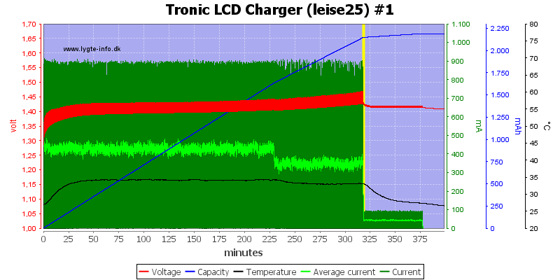Tronic%20LCD%20Charger%20%28leise25%29%20%231
