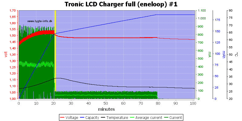 Tronic%20LCD%20Charger%20full%20%28eneloop%29%20%231