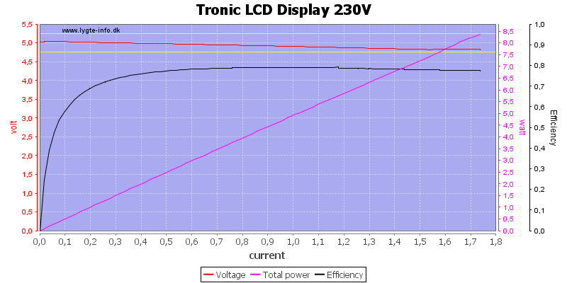 Tronic%20LCD%20Display%20230V%20load%20sweep